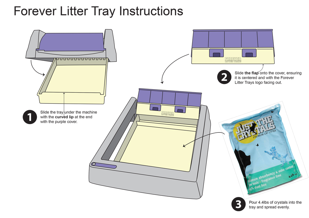 Visual instructions on how to insert your Forever Litter Tray into the ScoopFree